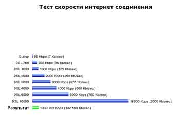 скорость интернета спутниковой тарелки